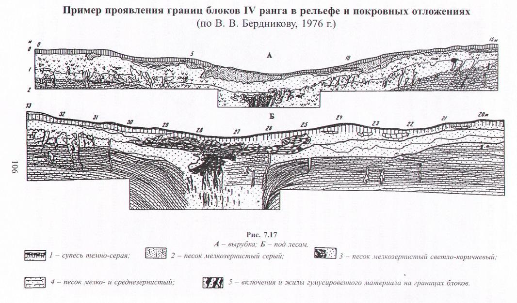 Карта геодинамического